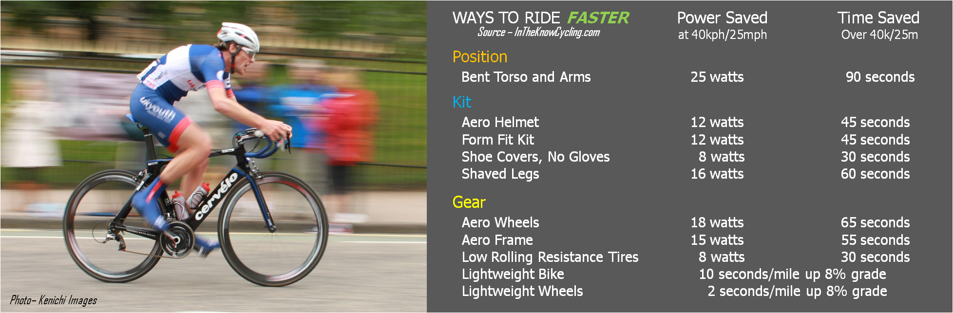 How To Ride Faster On Your Bike 10 Better Ways Gear And Kit