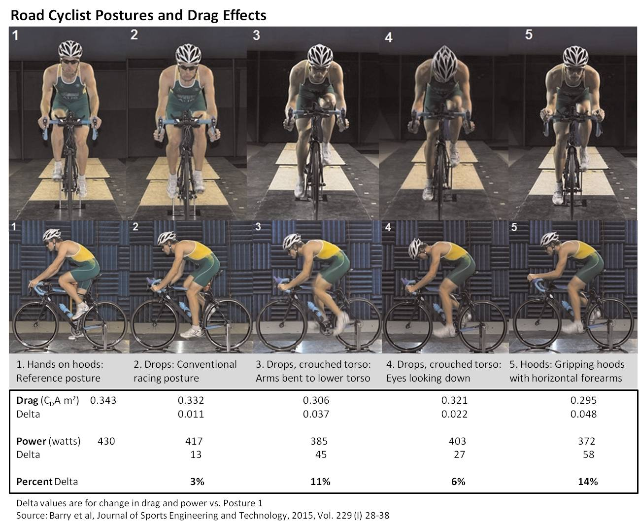 road-cyclist-postures-and-drag-effects.j