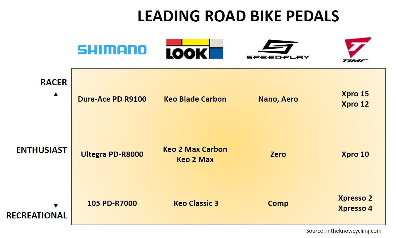 Leading Road Bike Pedals