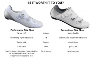 What are the best road cycling shoes worth to you?