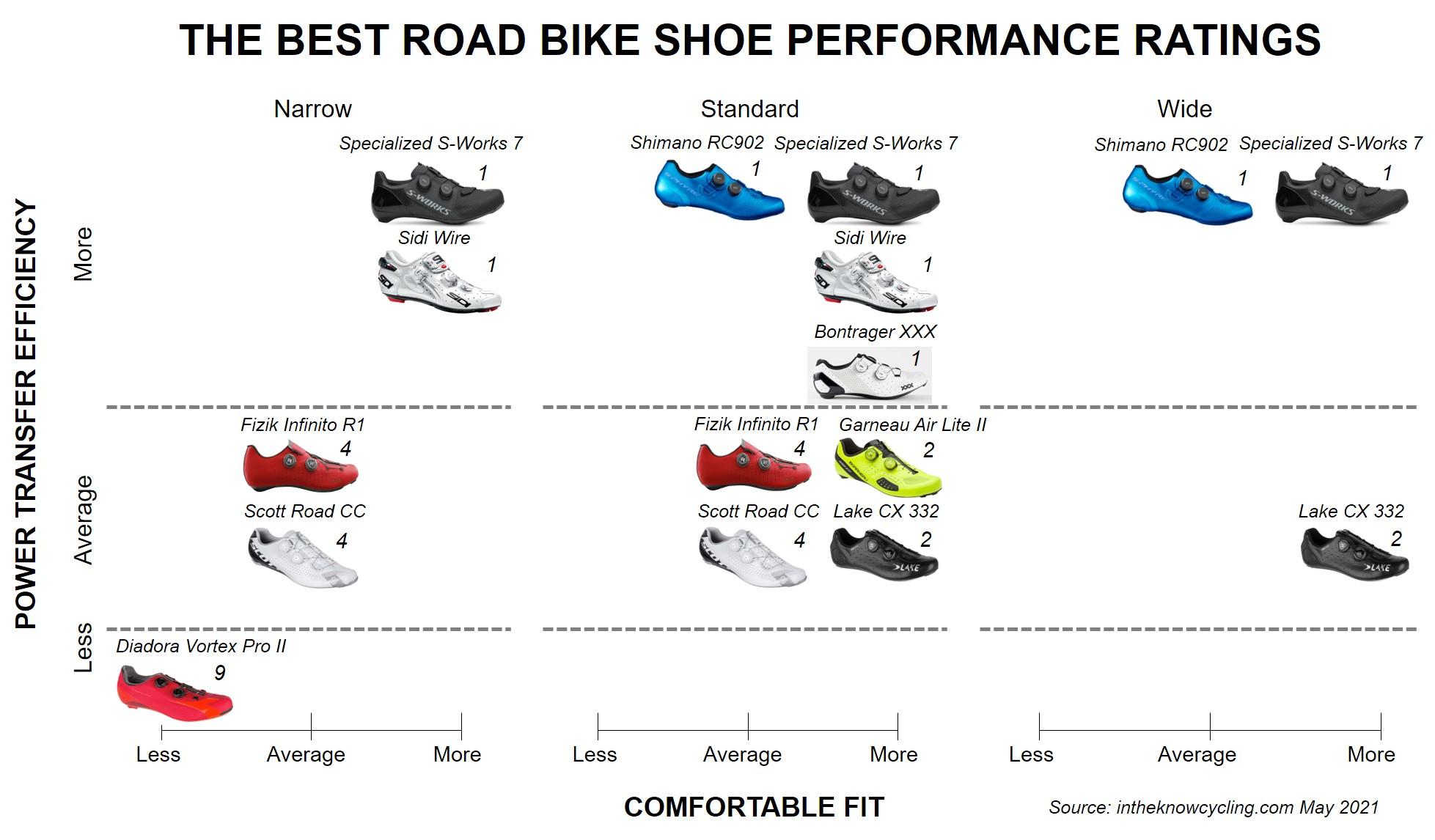 Road shoe performance ratings