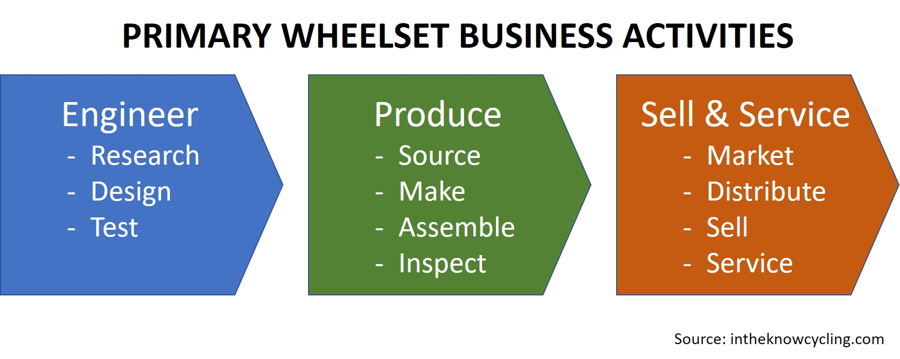 Primary Wheelset Business Activities