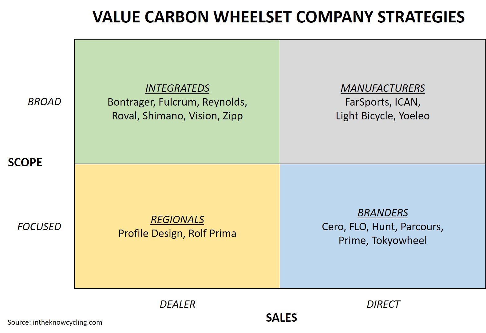 Value Carbon Wheelset Company Strategies