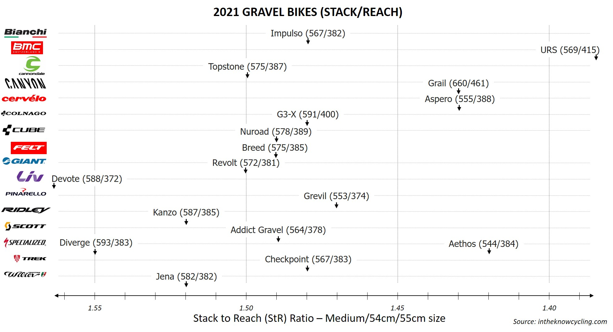 2021 Gravel Bike Stack to Reach ratio