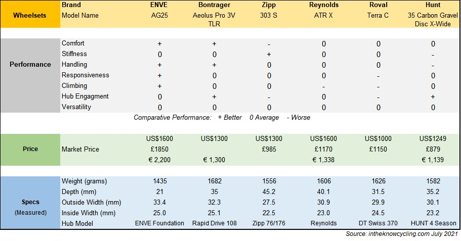 Value Carbon Gravel Wheelset Comparative Ratings