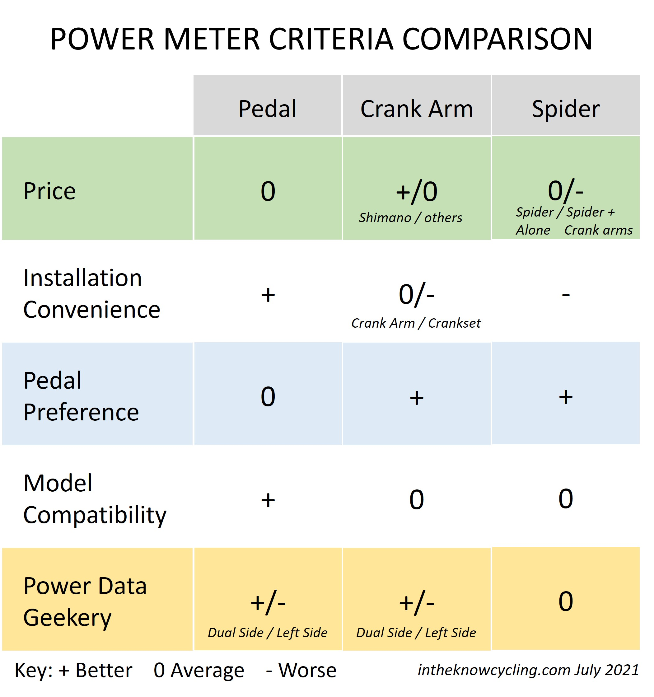 Power meter criteria comparison