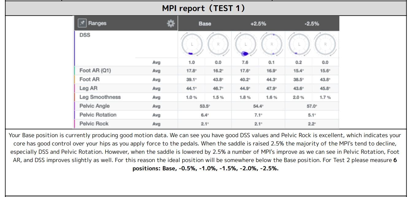 Leomo Bike Fit MPI Report Test 1