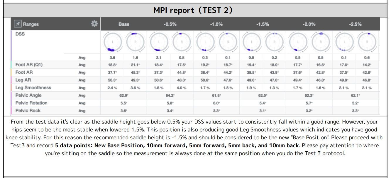 Leomo Bike Fit MPI Report Test 2