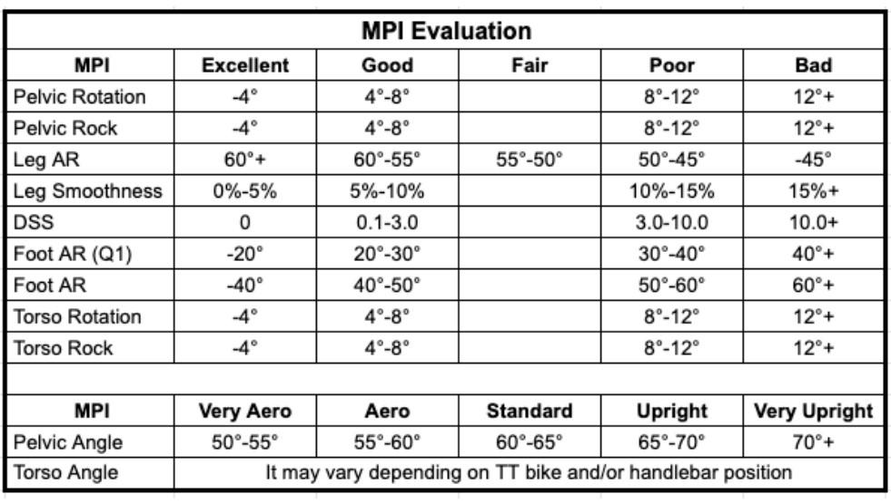 Leomo MPI Evaluation Scorecard