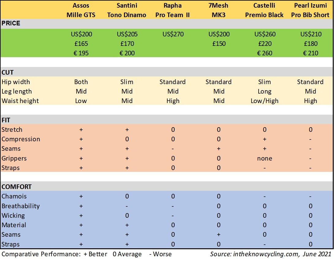 Cycling bib shorts comparative ratings